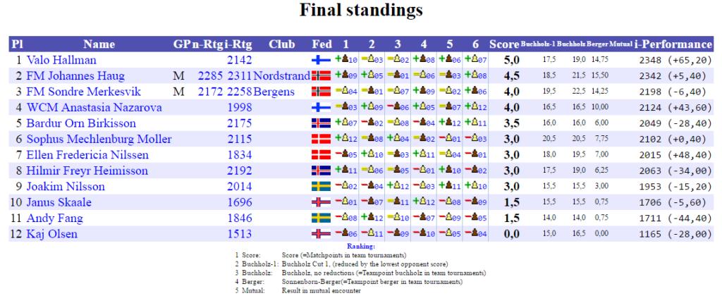 NM2017_Final_Standings_B