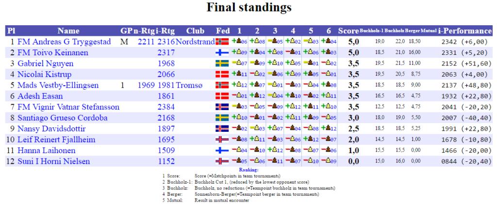 NM2017_Final_Standings_C