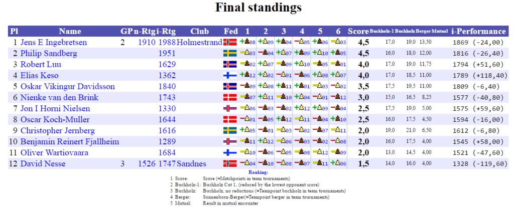 NM2017_Final_Standings_D