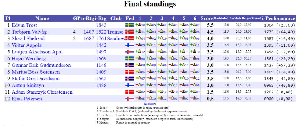 NM2017_Final_Standings_E